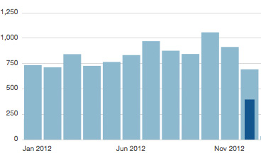 monthly-stats-2012