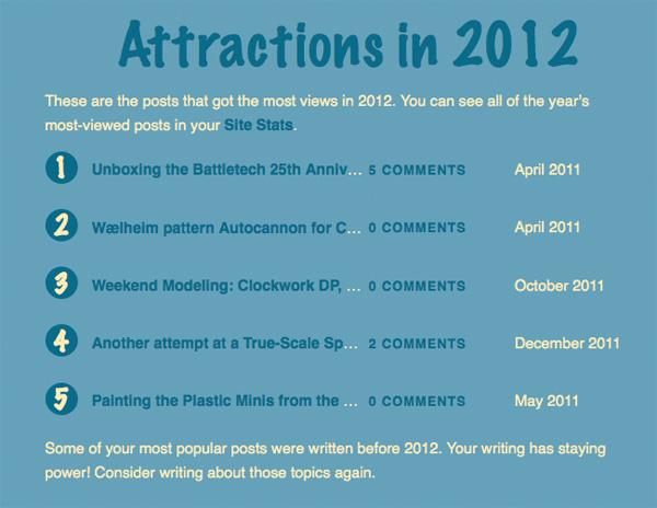 top-5-posts-2012